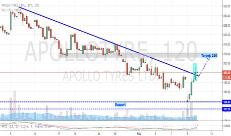 APOLLOTYRE: Apollo Tyre - Big Trendline Breakout