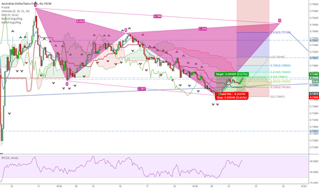 AUDCHF: Cypher pattern to complete