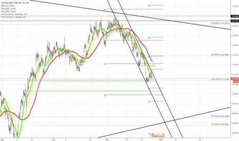USDJPY: USD/JPY prepares to test support at 111.20