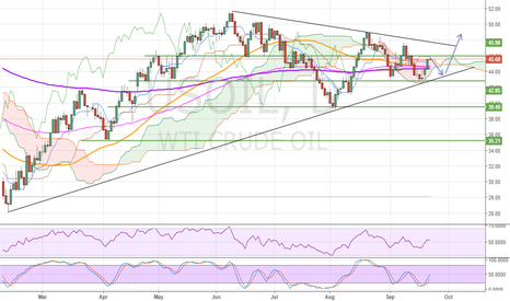 USOIL: USOIL WTI SHORT 2 USD TO 44 $ AND AFTER LONG 5 USD TO 49 $