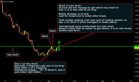 WHEATUSD: Key level positioning strategy on daily timeframe on wheat