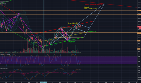 BTCUSD: BTC Double Bull Flag Wolfe Wave?