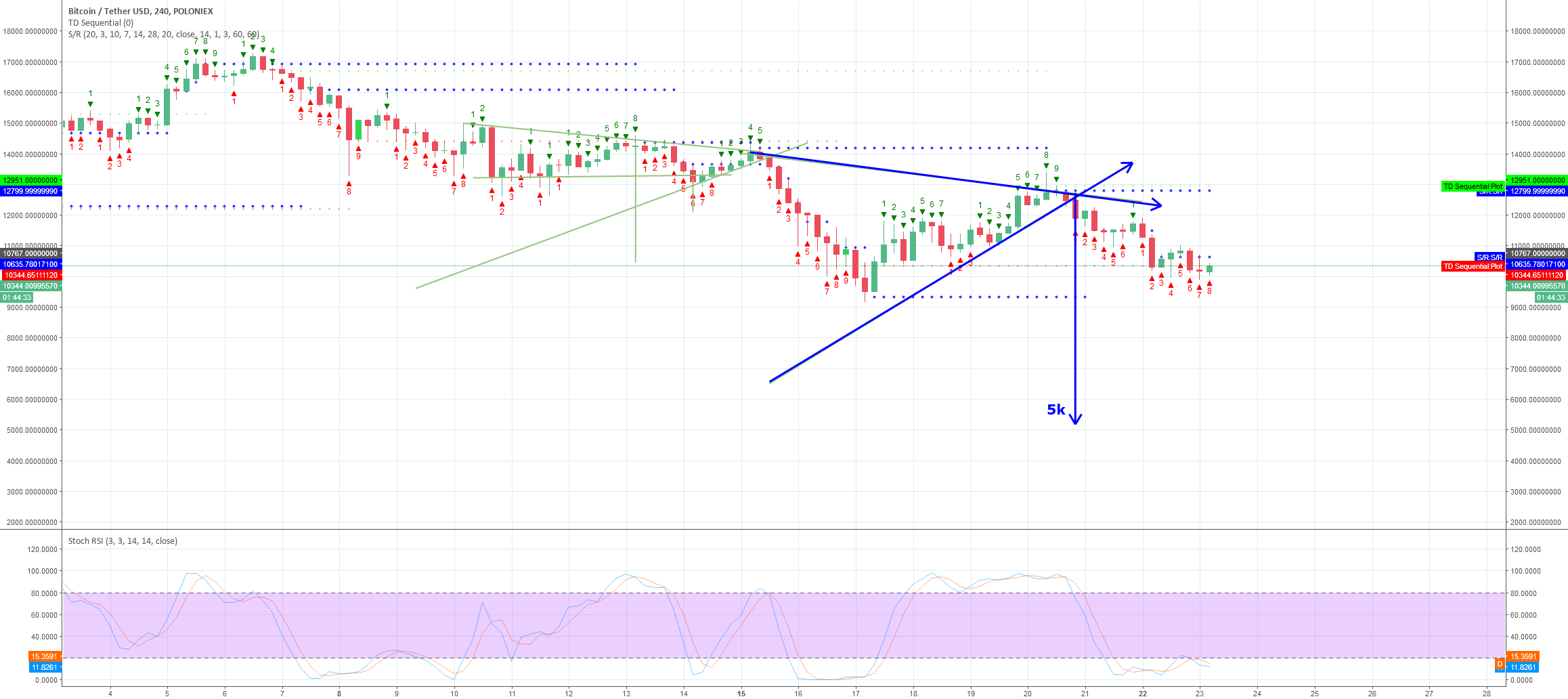 At some point during the correction we will hit 5k