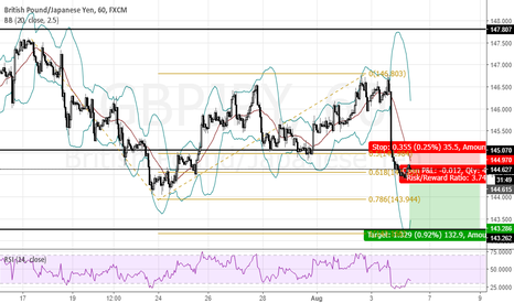 GBPJPY: GBPJPY : Is it possible AB=CD (100=100)