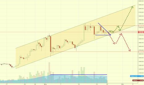 (BTCCNY+BTCCNY+BTCCNY)/3: Descending Triangle in an Uptrend