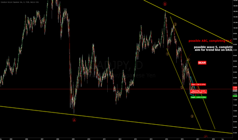 CADJPY: Still in down trend - see and catch a small move down