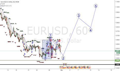 EURUSD: eurusd elliott wave