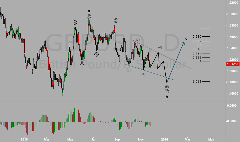 GBPUSD Possible EW