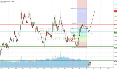 EURAUD: EUR/AUD Buy opportunity