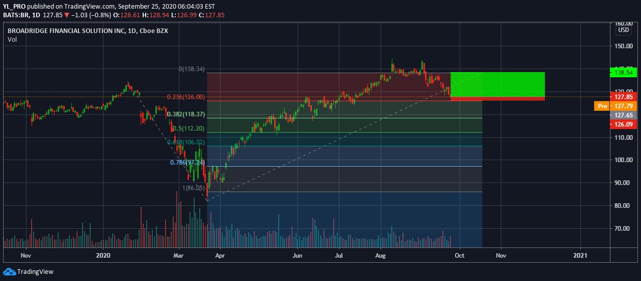tradingview bitcoin br