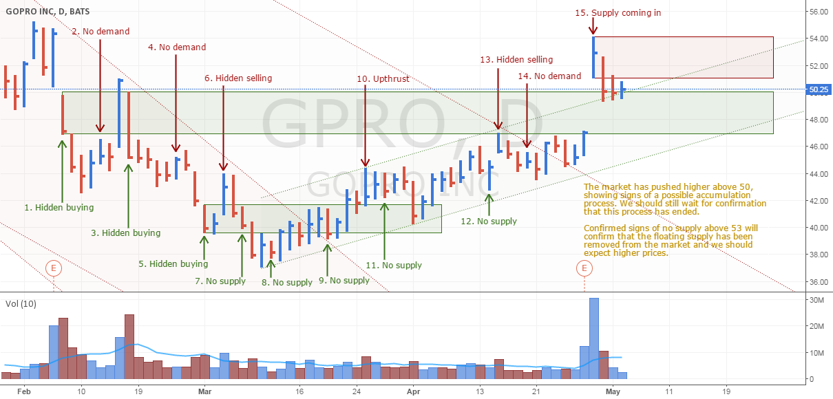 GoPro showing signs of accumulation