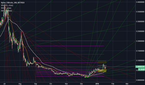 GBYTEBTC: GBYTE: Interest Inevitable For a Low Cap Directed Acyclic Graph