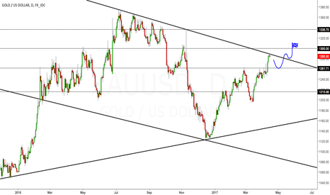 XAUUSD: Gold retracement then long to 1300