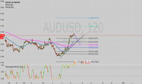 AUDUSD: AUD/USD move down