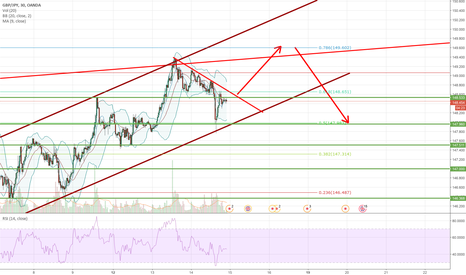 GBPJPY: Update on GBPJPY
