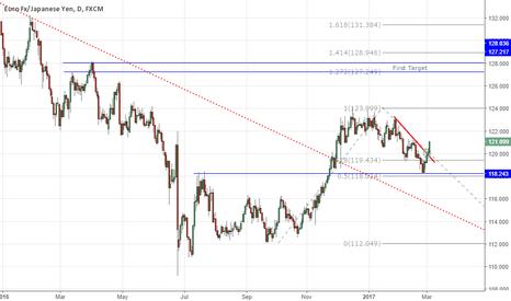 EURJPY: Broken trend line, possible reversal?