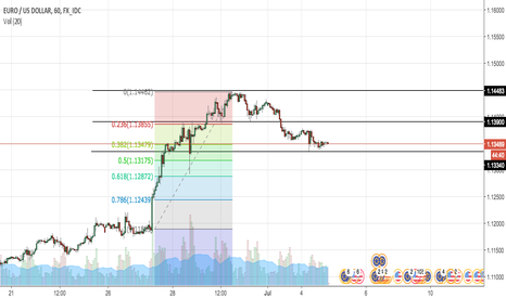 EURUSD: EUR/USD IDEA