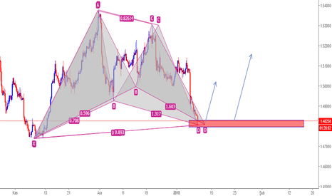 EURCAD: EURCAD Bat+ Gartley
