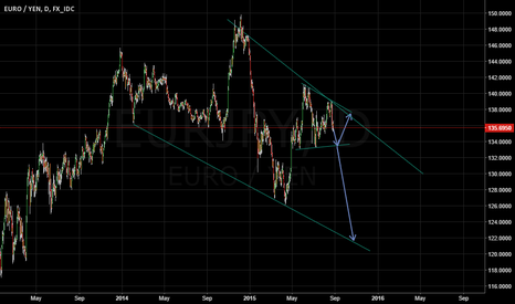 EURJPY: EURJPY - daily downward channel