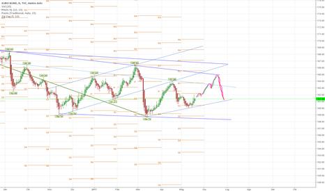 EUBUND: Euro Bund lunga scalata