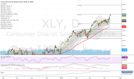 XLY: Strong pop on volume