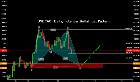 USDCAD: USDCAD- Daily, Potential Bullish Bat Pattern
