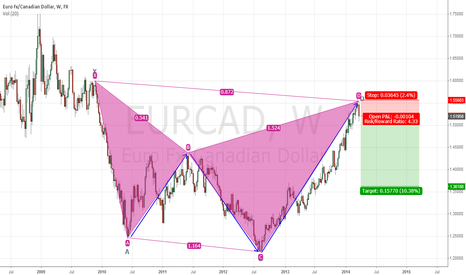 EURCAD: Is there a bat in the house?