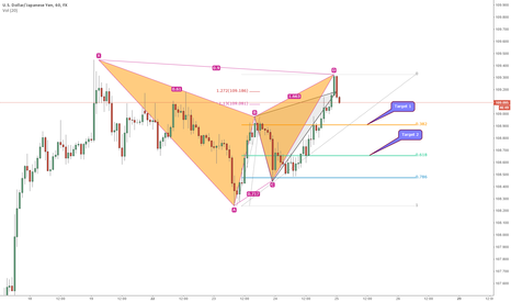 USDJPY: Adjust of targets on USD/JPY Gartley