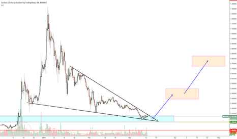ADAUSD: ADA-dapting to a bear market. This one is a long (Cardano)