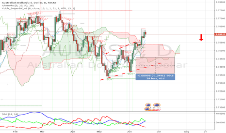 AUDUSD: Channel Up formation