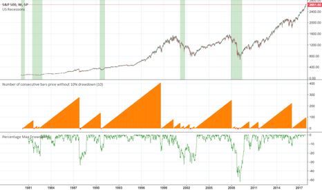 SPX: Number of consecutive bars price without 10 % drawdown ...