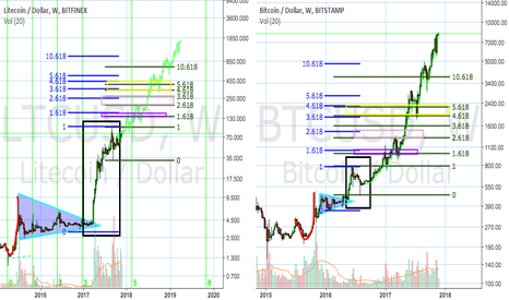 LTCUSD: Litecoin weekly chart compared to Bitcoin weekly chart-fractals?