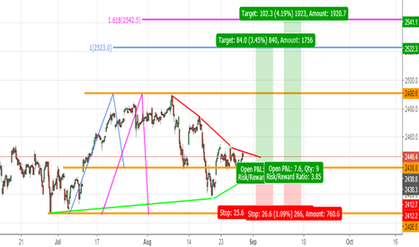 SPX: SP500 - SECOND CHANCE TO RIDE LONG OUTBREAK