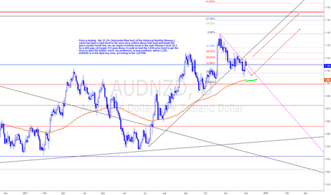 AUDNZD: AUDNZD, waiting for good buy setups