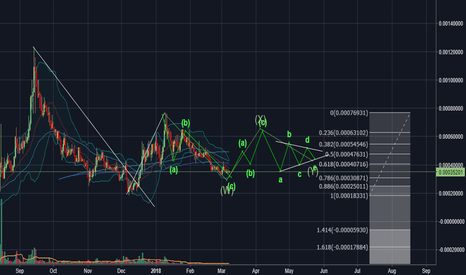 ARKBTC: ARK Updated Version --> WXY Corrective Waves