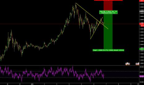 XRPUSD: XRPUSD : Swing Trading : Short