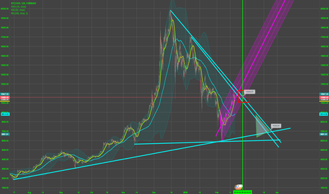 BTCUSD: BTC must prove its meddel by the 26th