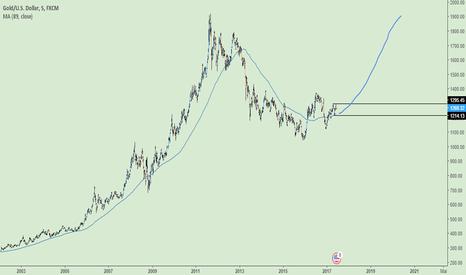 XAUUSD: Ouro e prata - reversão de tendência de longo prazo