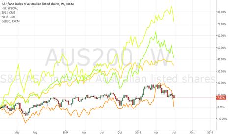 AUS200: SELL stock !