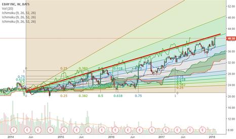 EBAY: EBAY Breaking out Range Pre-market