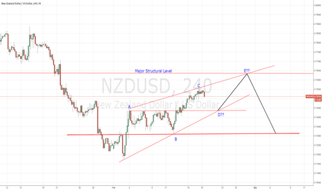 NZDUSD: NZD/USD 4HR View, 18/02/15