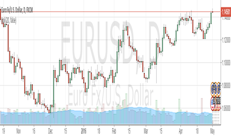 EURUSD: euro at peak