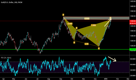 XAUUSD: xauusd  : time to short
