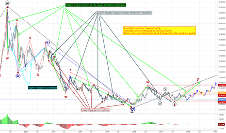 XAGUSD: illustration of waves and why its go time for long-term buys