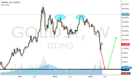 GOLD1!: Gold futures double top reversal confirmed