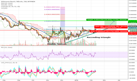 ETCBTC: ETCBTC Poloniex 12H 11Feb2018 – ascending triangle, mid-term