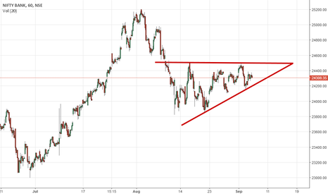 BANKNIFTY: Banknifty Ascending Triangle.