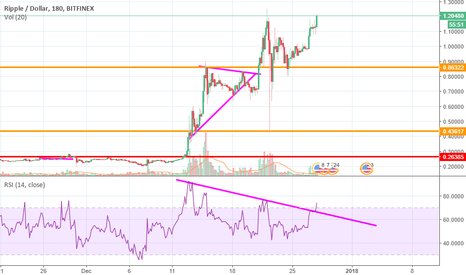 XRPUSD: RIPPLE GOT FUELED