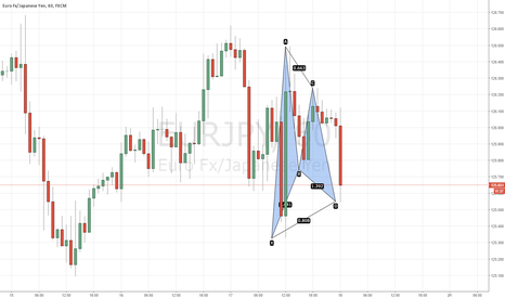EURJPY: Bullish Gartley @ 125.55