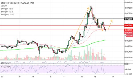 ETCBTC: ETCBTC pulled back to interesting level, will it bounce here?